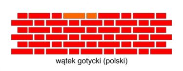 Wątek gotycki (polski) układ cegieł w murze