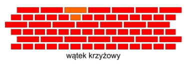 Wątek krzyżykowy w murze