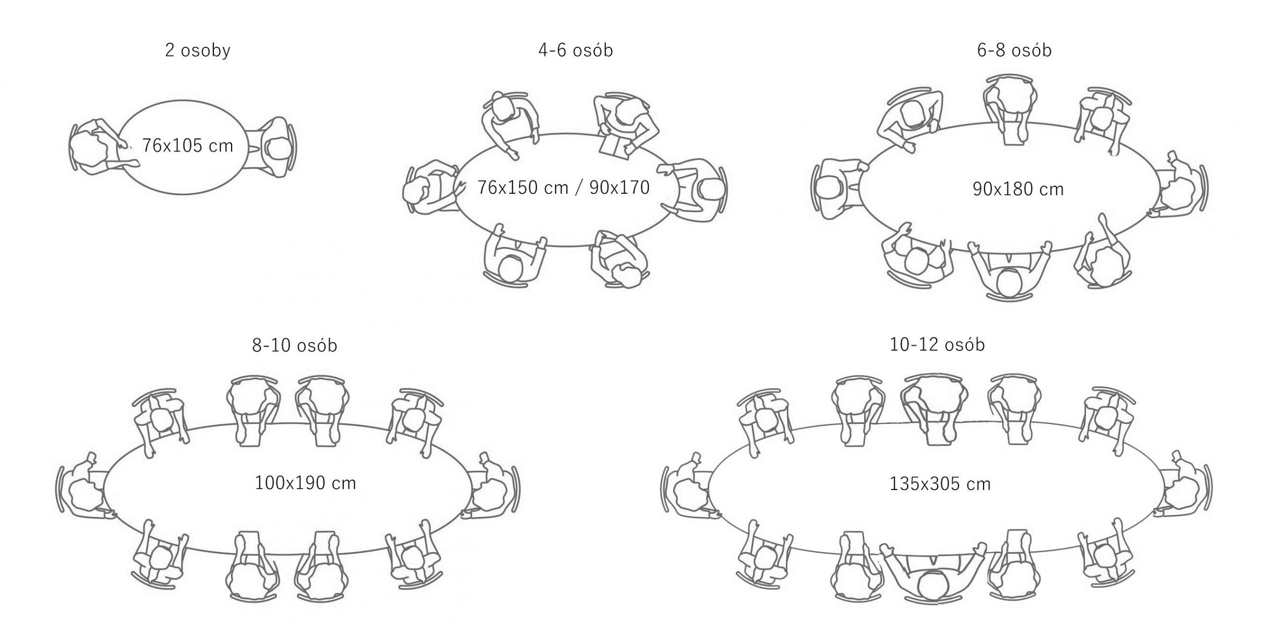 Rozmiary stołu owalnego a liczba osób